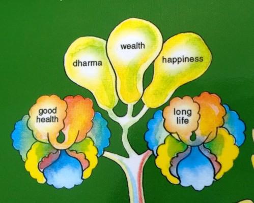 Kolme hedelmää: hengellisyys, vauraus ja onnellisuus.